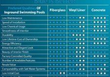 in ground pools fiberglass vs concrete