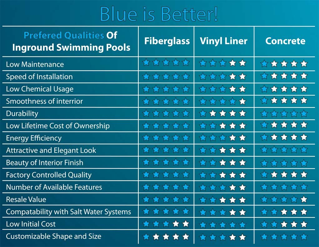 in ground pools fiberglass vs concrete